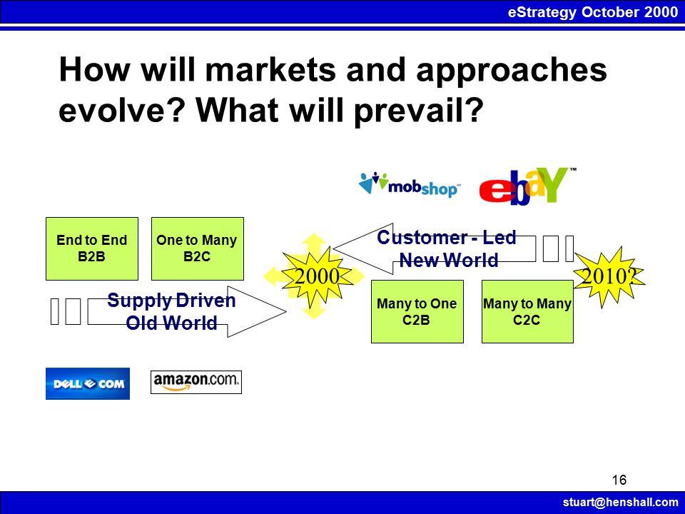eStrategy October 2000 stuart@henshall.com 16 Many to One C2B Many to Many C2C One to Many B2C End to End B2B Supply Driven Old World Customer - Led N