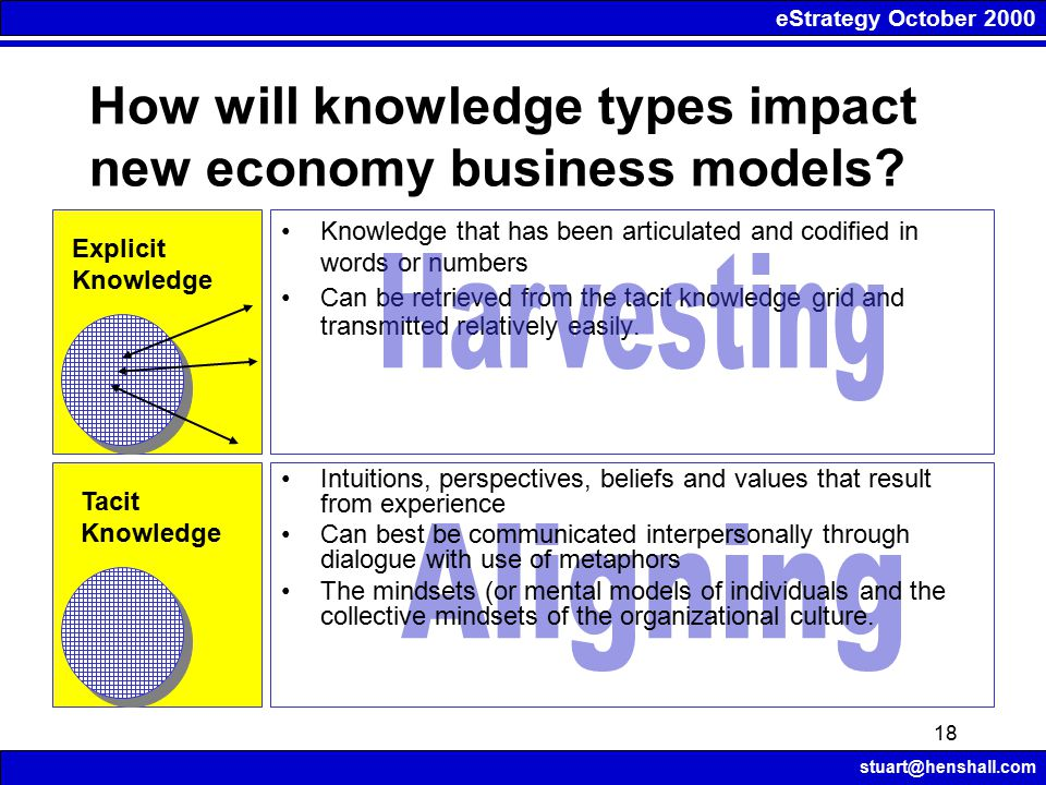 eStrategy October 2000 stuart@henshall.com 18 How will knowledge types impact new economy business models.