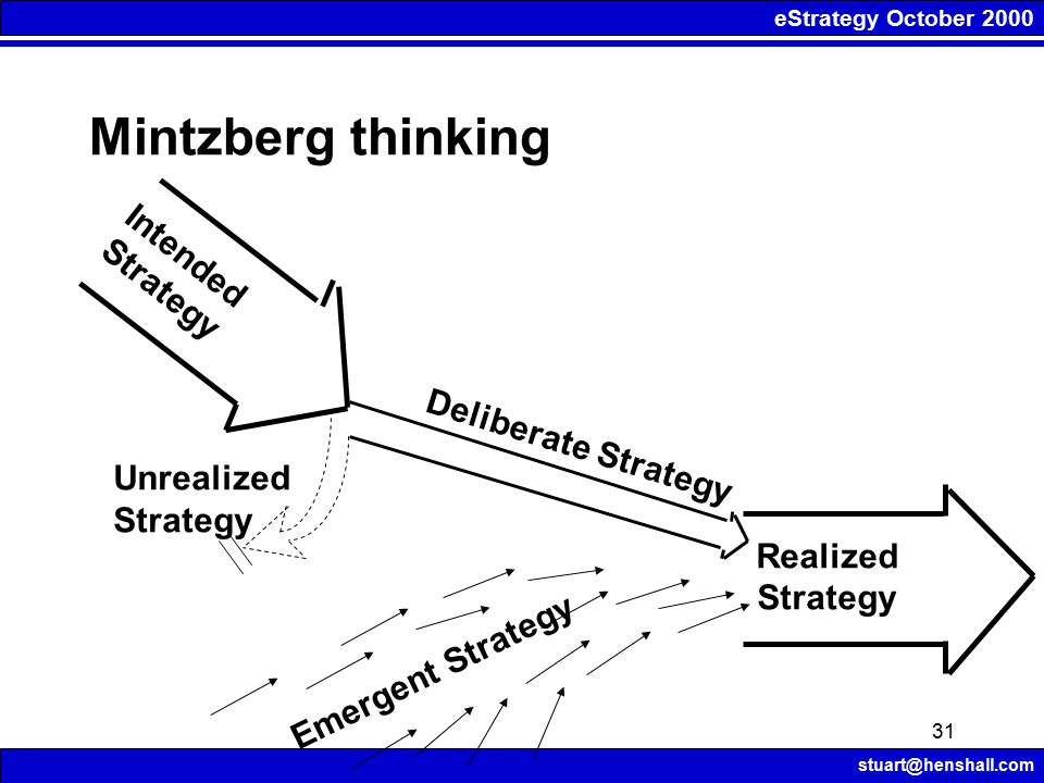 eStrategy October 2000 stuart@henshall.com 31 Realized Strategy Intended Strategy Unrealized Strategy Deliberate Strategy Emergent Strategy Mintzberg