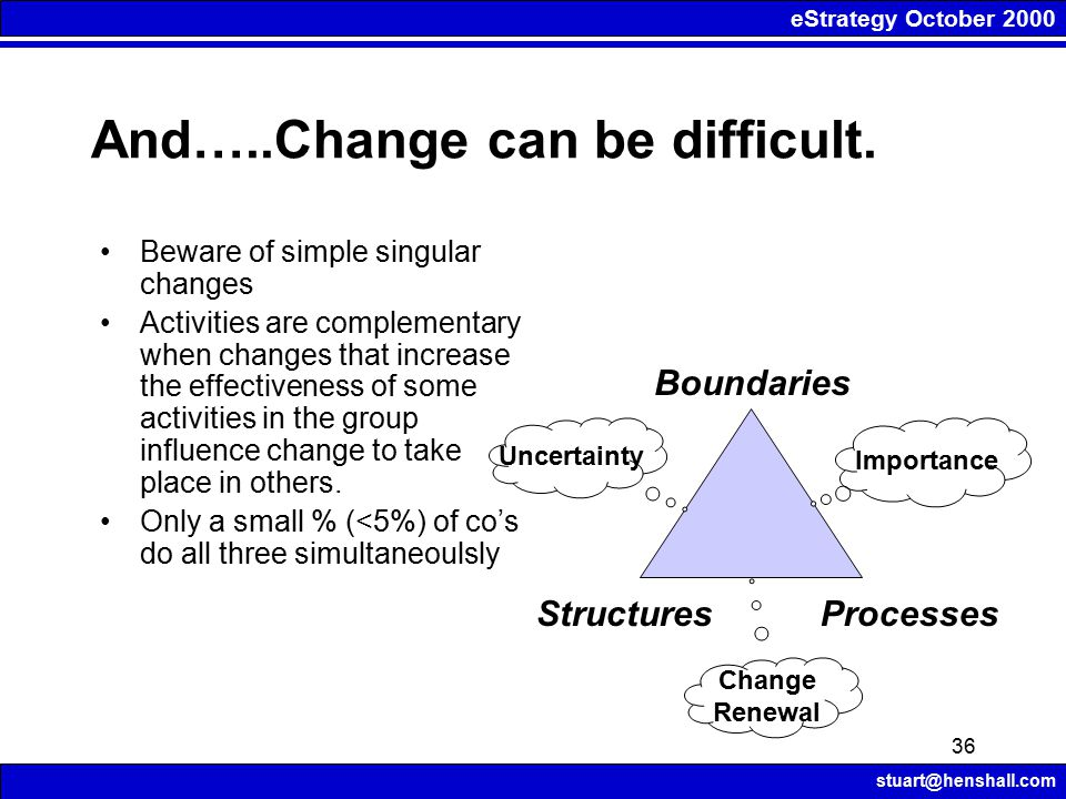 eStrategy October 2000 stuart@henshall.com 36 And…..Change can be difficult. Beware of simple singular changes Activities are complementary when chang