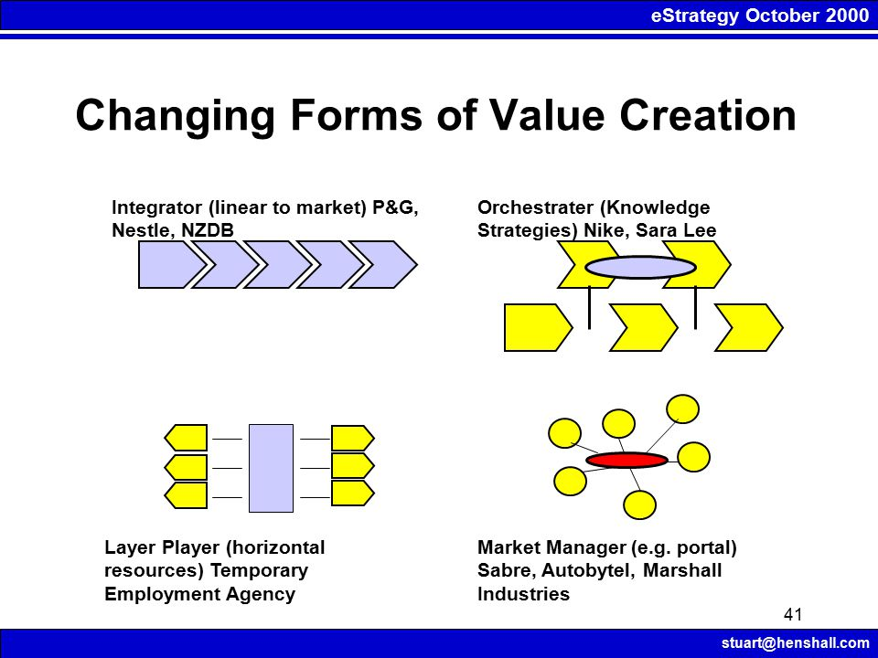 eStrategy October 2000 stuart@henshall.com 41 Changing Forms of Value Creation Integrator (linear to market) P&G, Nestle, NZDB Layer Player (horizontal resources) Temporary Employment Agency Market Manager (e.g.