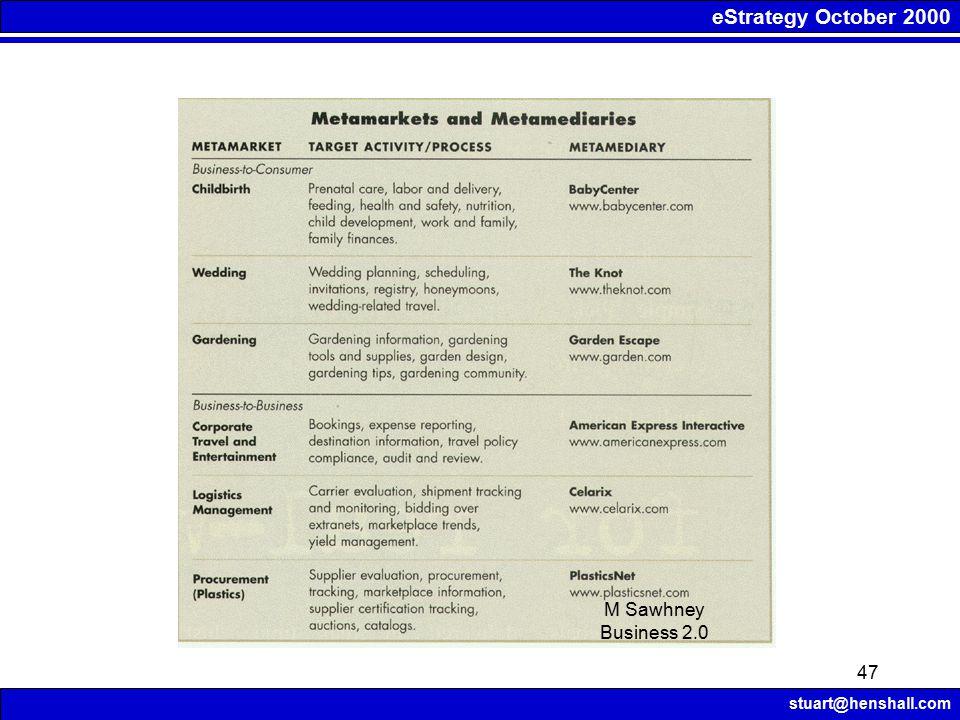 eStrategy October 2000 stuart@henshall.com 47 M Sawhney Business 2.0