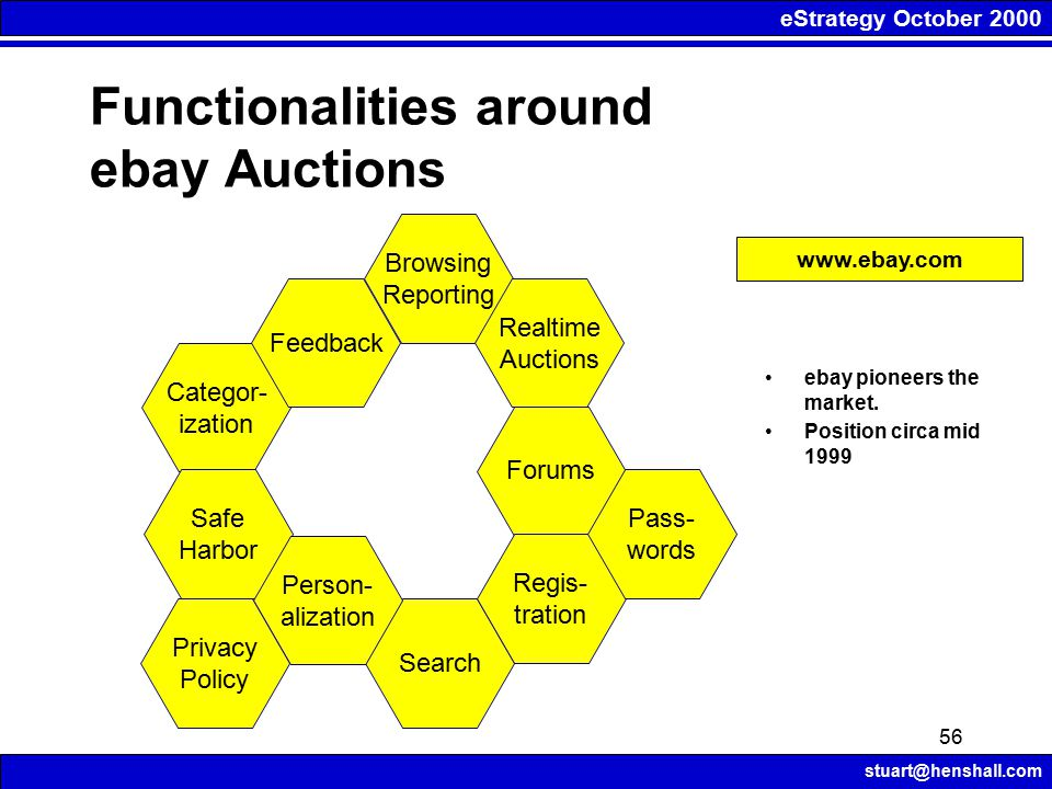 eStrategy October 2000 stuart@henshall.com 56 Functionalities around ebay Auctions Categor- ization Feedback Browsing Reporting Realtime Auctions Forums Search Regis- tration Pass- words Safe Harbor Person- alization Privacy Policy www.ebay.com ebay pioneers the market.