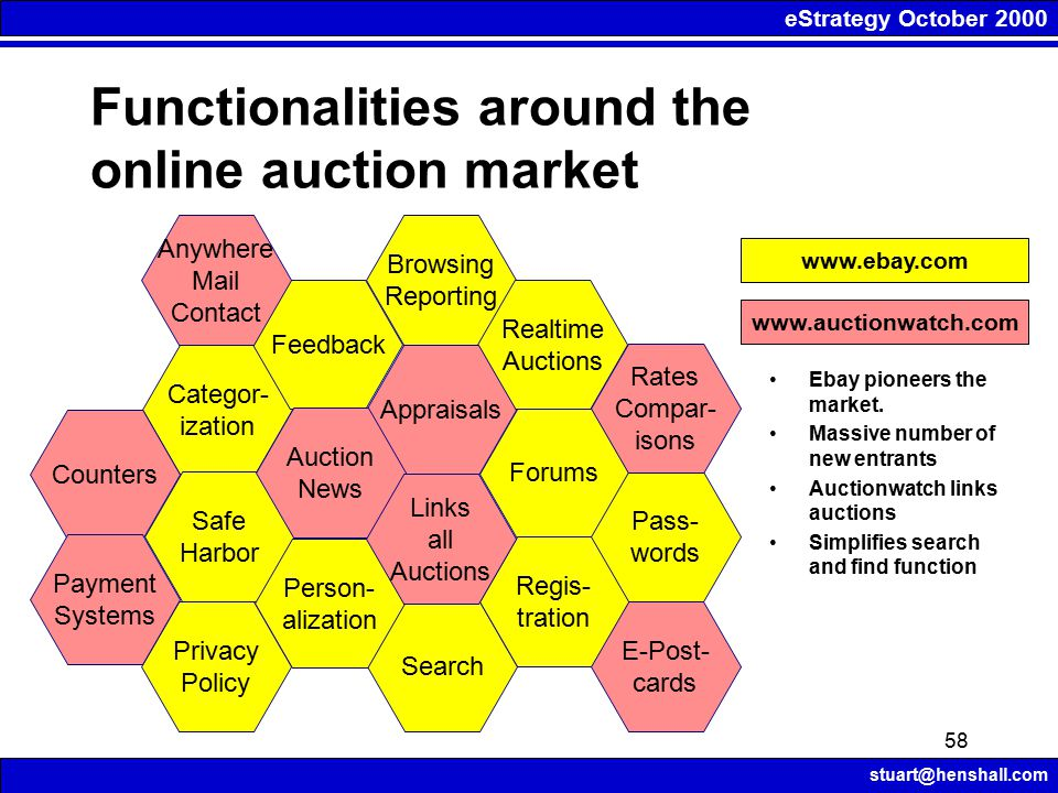 eStrategy October 2000 stuart@henshall.com 58 Functionalities around the online auction market Categor- ization Feedback Browsing Reporting Realtime Auctions Forums Search Regis- tration Pass- words Safe Harbor Person- alization Privacy Policy Appraisals Auction News Links all Auctions Counters Rates Compar- isons Anywhere Mail Contact E-Post- cards www.auctionwatch.com www.ebay.com Ebay pioneers the market.