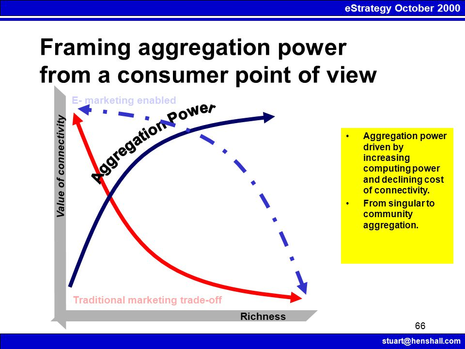 eStrategy October 2000 stuart@henshall.com 66 Framing aggregation power from a consumer point of view Richness Value of connectivity Traditional marke