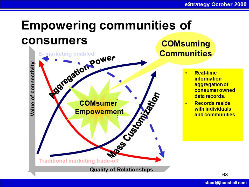 eStrategy October 2000 stuart@henshall.com 68 Empowering communities of consumers Quality of Relationships Value of connectivity How is this space expanding.