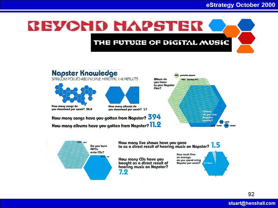 eStrategy October 2000 stuart@henshall.com 92