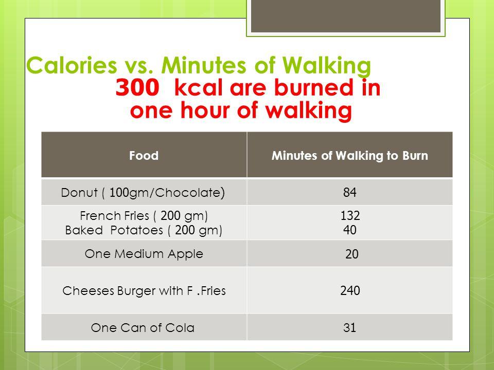 Calories vs.