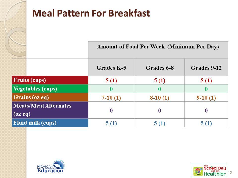 Meal Pattern For Breakfast Amount of Food Per Week (Minimum Per Day) Grades K-5Grades 6-8Grades 9-12 Fruits (cups) 5 (1) Vegetables (cups) 000 Grains (oz eq) 7-10 (1)8-10 (1)9-10 (1) Meats/Meat Alternates (oz eq) 000 Fluid milk (cups) 5 (1) 13