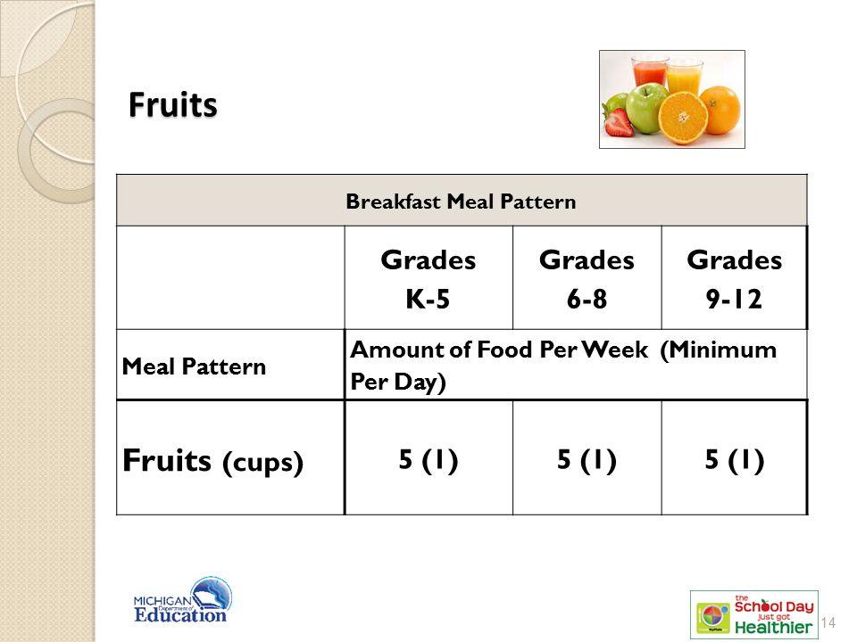 Fruits Breakfast Meal Pattern Grades K-5 Grades 6-8 Grades 9-12 Meal Pattern Amount of Food Per Week (Minimum Per Day) Fruits (cups) 5 (1) 14