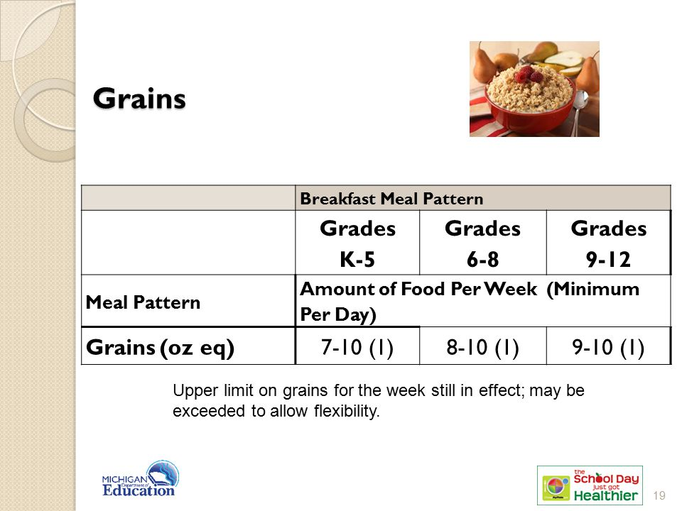 Grains Breakfast Meal Pattern Grades K-5 Grades 6-8 Grades 9-12 Meal Pattern Amount of Food Per Week (Minimum Per Day) Grains (oz eq)7-10 (1)8-10 (1)9