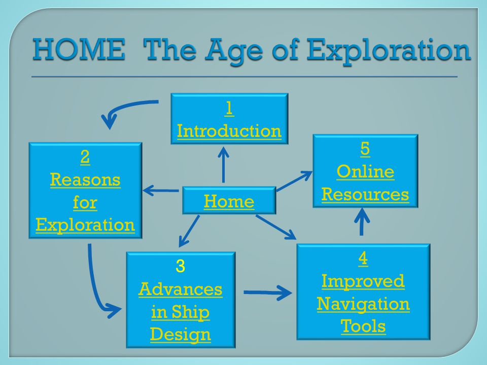 Home 3 Advances in Ship Design 4 Improved Navigation Tools 5 Online Resources 2 Reasons for Exploration 1 Introduction