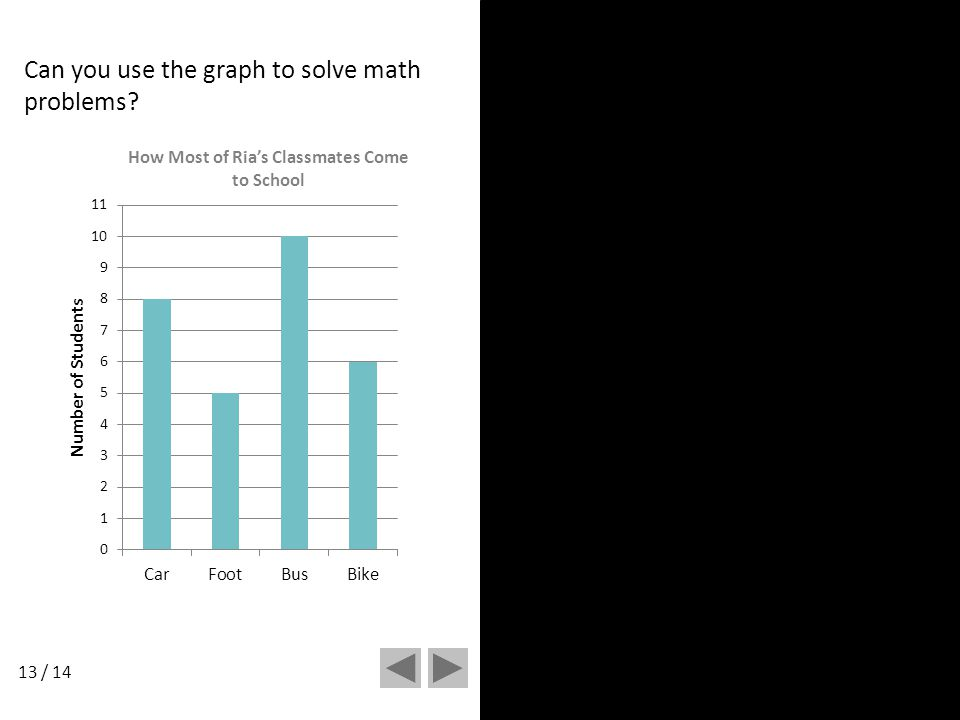 Can you use the graph to solve math problems 13 / 14
