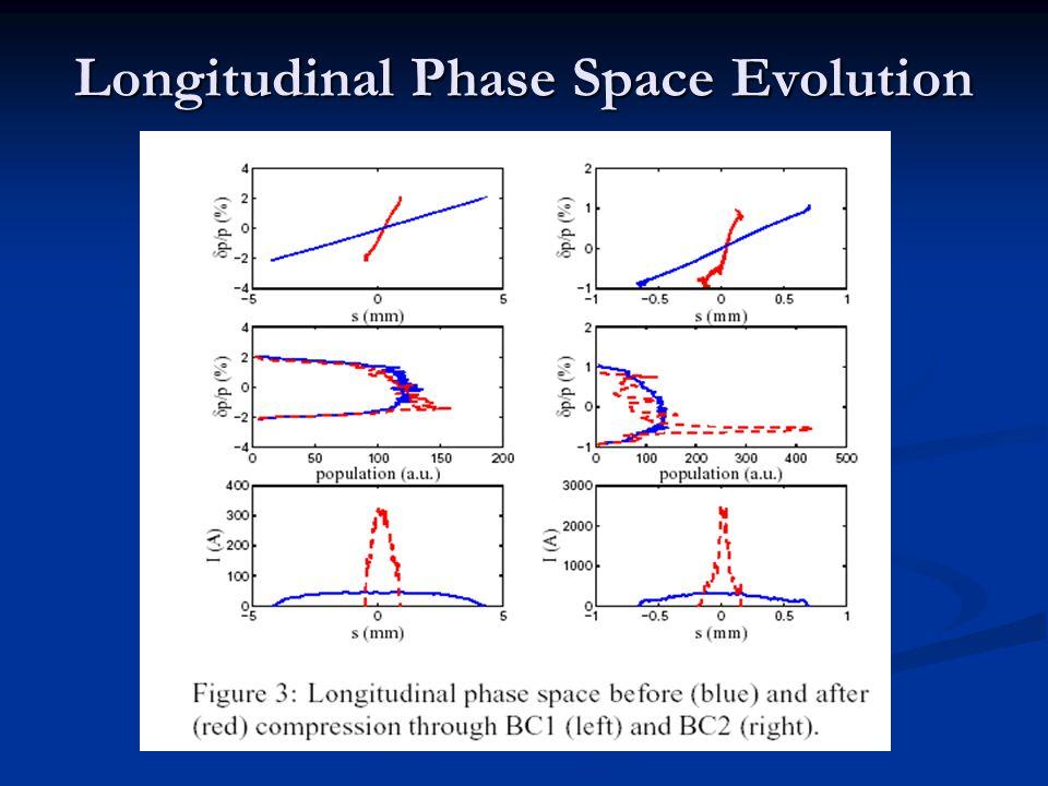 Longitudinal Phase Space Evolution