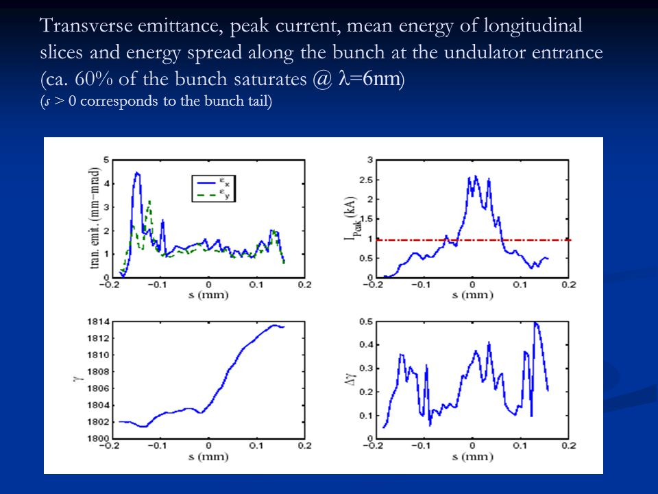 Transverse emittance, peak current, mean energy of longitudinal slices and energy spread along the bunch at the undulator entrance (ca.