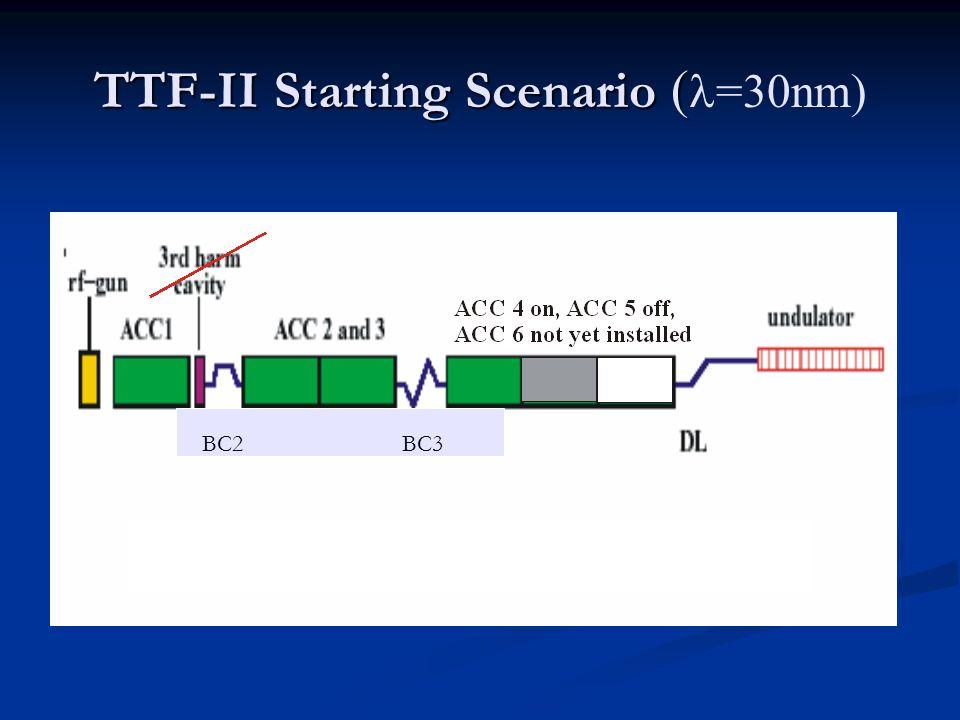 TTF-II Starting Scenario ( TTF-II Starting Scenario ( =30nm) BC2 BC3