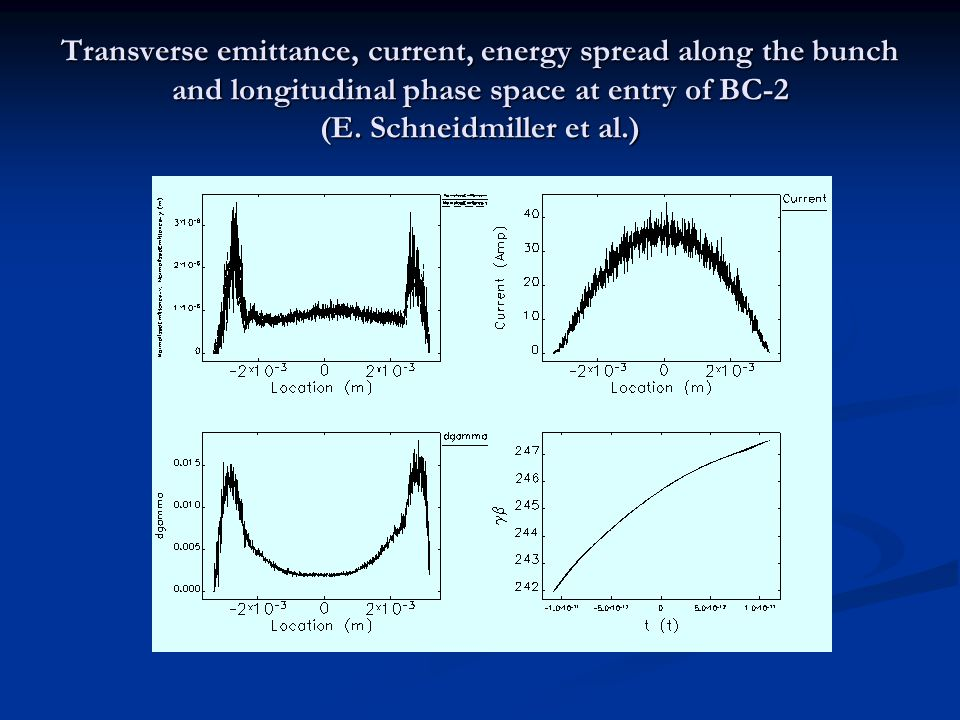 Transverse emittance, current, energy spread along the bunch and longitudinal phase space at entry of BC-2 (E.
