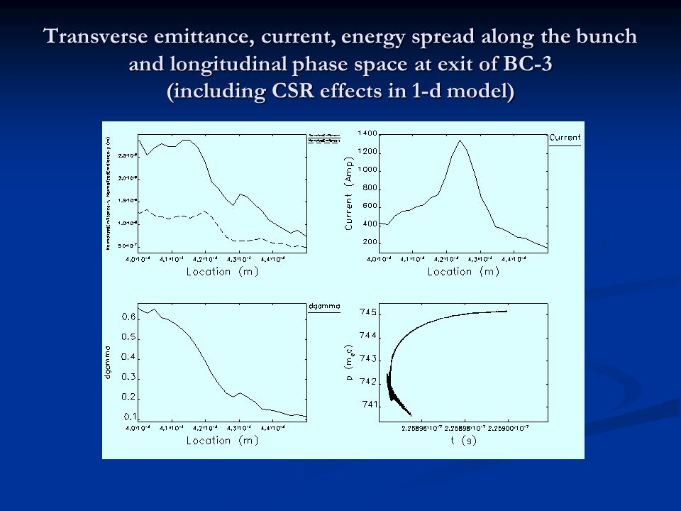 Transverse emittance, current, energy spread along the bunch and longitudinal phase space at exit of BC-3 (including CSR effects in 1-d model)