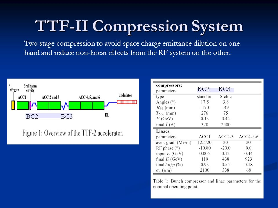 TTF-II Compression System Two stage compression to avoid space charge emittance dilution on one hand and reduce non-linear effects from the RF system on the other.