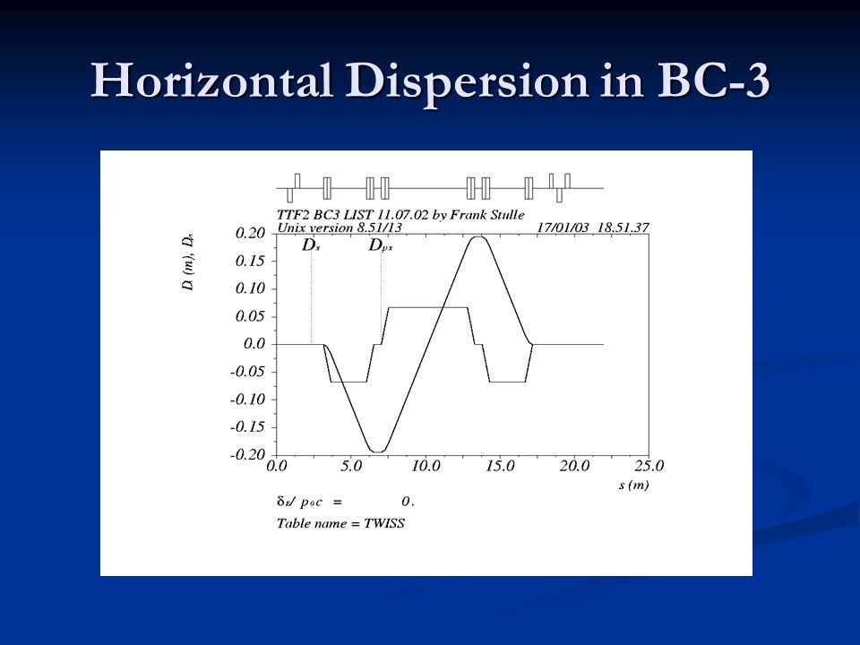 Horizontal Dispersion in BC-3