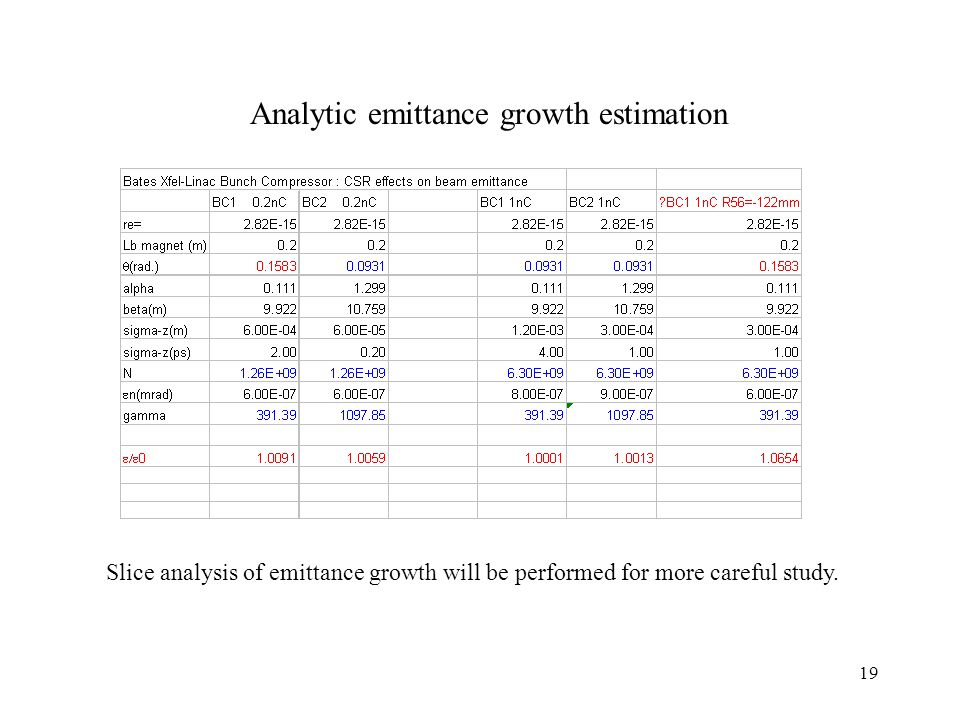 19 Analytic emittance growth estimation Slice analysis of emittance growth will be performed for more careful study.