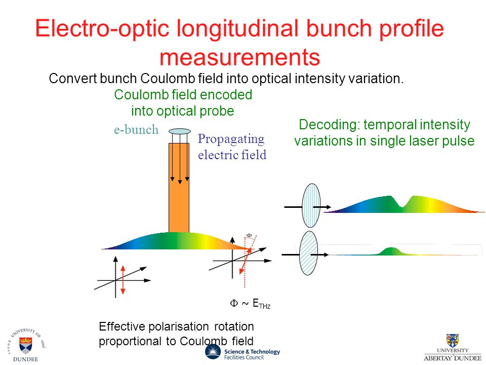 Electro-optic longitudinal bunch profile measurements  ~ E THz Propagating electric field Effective polarisation rotation proportional to Coulomb field Convert bunch Coulomb field into optical intensity variation.