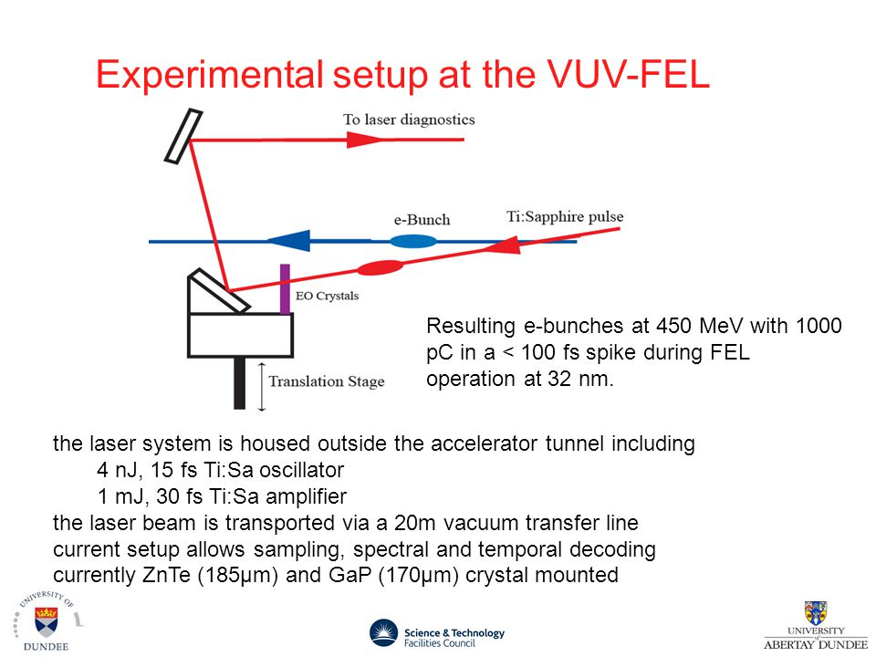 Experimental setup at the VUV-FEL the laser system is housed outside the accelerator tunnel including 4 nJ, 15 fs Ti:Sa oscillator 1 mJ, 30 fs Ti:Sa amplifier the laser beam is transported via a 20m vacuum transfer line current setup allows sampling, spectral and temporal decoding currently ZnTe (185µm) and GaP (170µm) crystal mounted Resulting e-bunches at 450 MeV with 1000 pC in a < 100 fs spike during FEL operation at 32 nm.