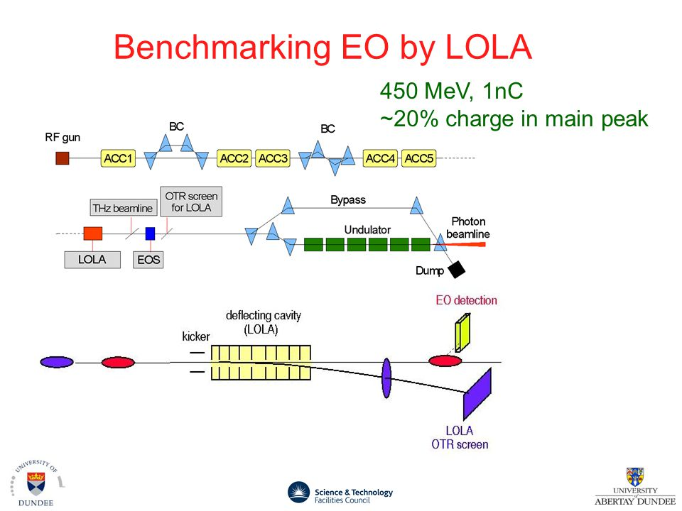 Benchmarking EO by LOLA 450 MeV, 1nC ~20% charge in main peak