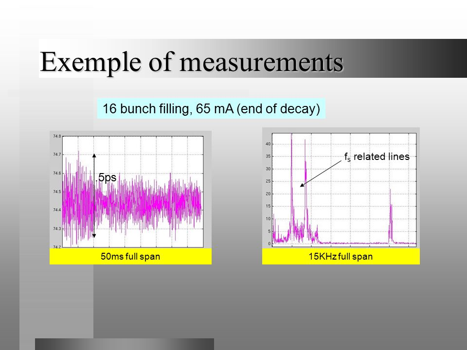 Exemple of measurements 50ms full span15KHz full span.5ps 16 bunch filling, 65 mA (end of decay) f s related lines