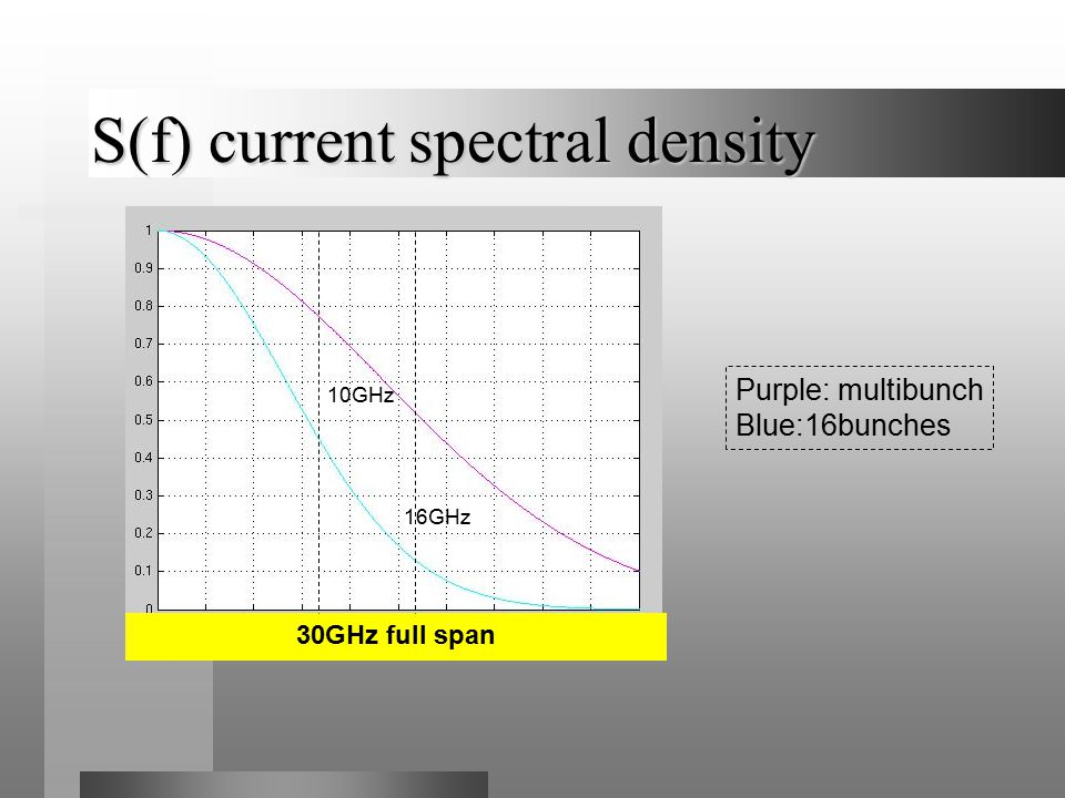 S(f) current spectral density 30GHz full span Purple: multibunch Blue:16bunches 16GHz 10GHz