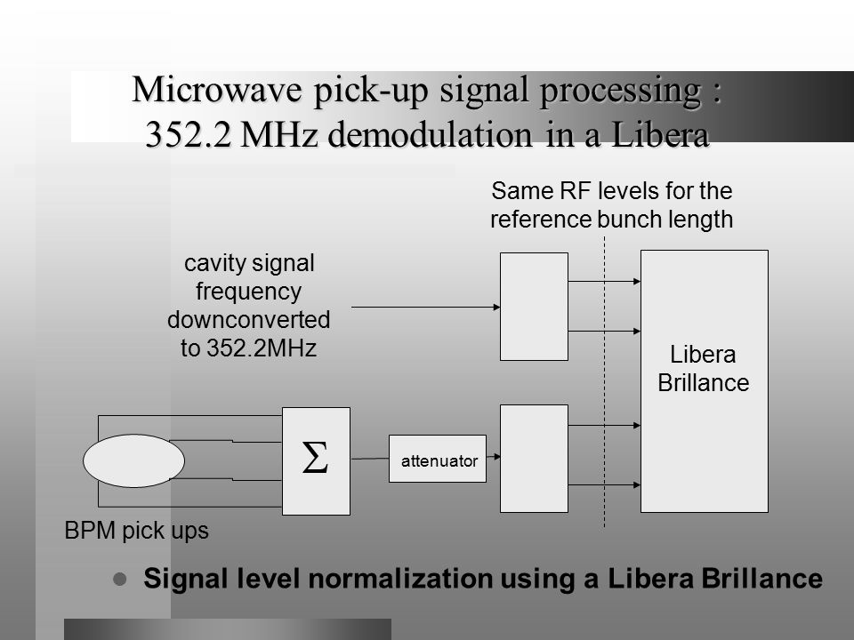 Microwave pick-up signal processing : 352.2 MHz demodulation in a Libera Signal level normalization using a Libera Brillance Libera Brillance  cavity signal frequency downconverted to 352.2MHz BPM pick ups attenuator Same RF levels for the reference bunch length