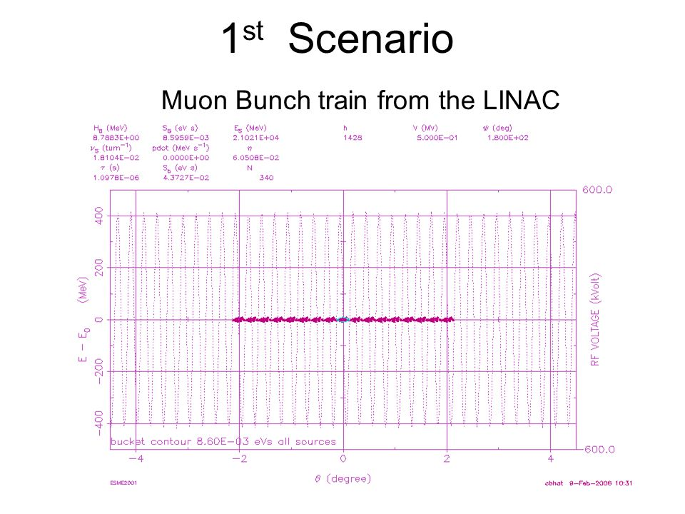 1 st Scenario Muon Bunch train from the LINAC