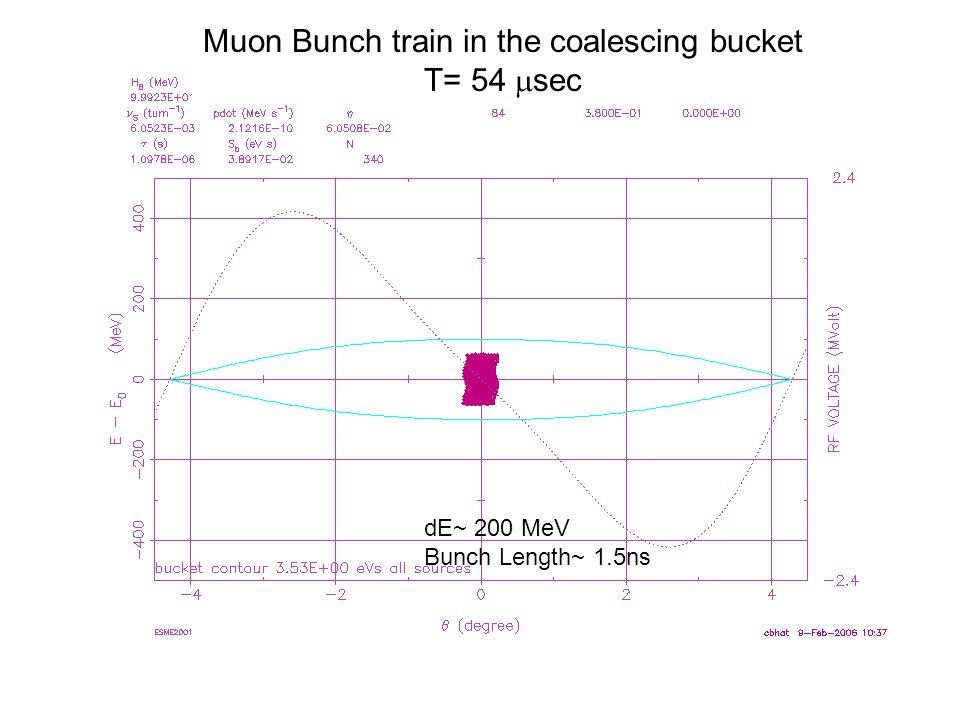 Muon Bunch train in the coalescing bucket T= 54  sec dE~ 200 MeV Bunch Length~ 1.5ns