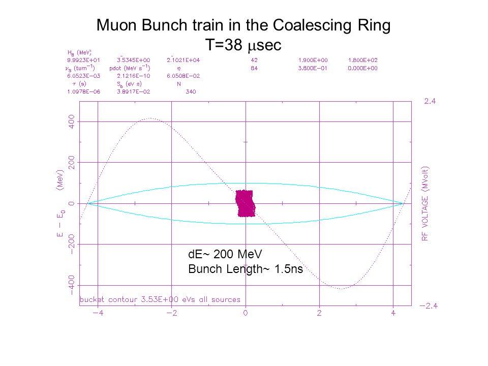 Muon Bunch train in the Coalescing Ring T=38  sec dE~ 200 MeV Bunch Length~ 1.5ns