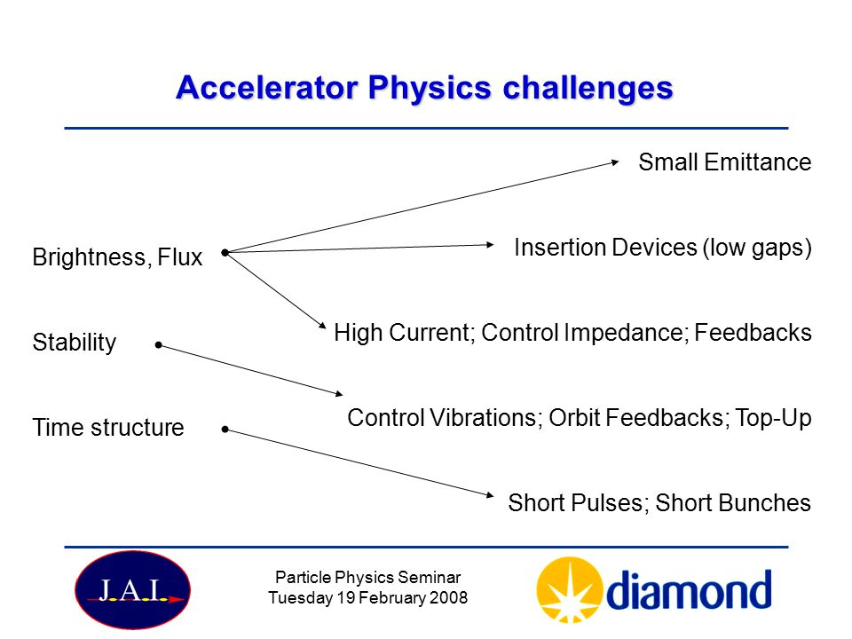 Particle Physics Seminar Tuesday 19 February 2008 Accelerator Physics challenges Brightness, Flux Stability Time structure Small Emittance Insertion Devices (low gaps) High Current; Control Impedance; Feedbacks Control Vibrations; Orbit Feedbacks; Top-Up Short Pulses; Short Bunches
