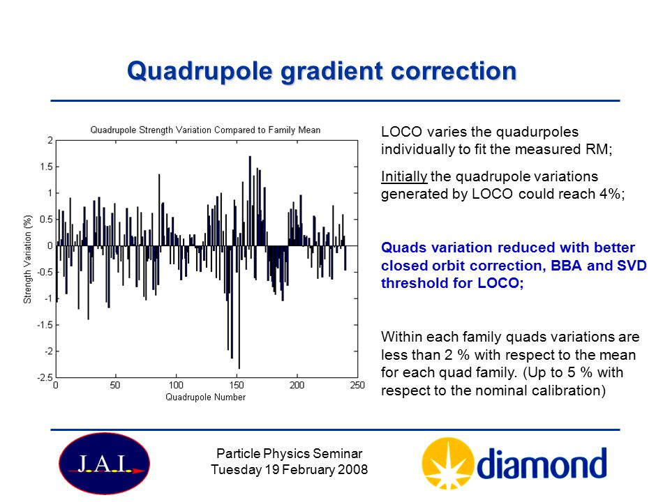 Particle Physics Seminar Tuesday 19 February 2008 Quadrupole gradient correction LOCO varies the quadurpoles individually to fit the measured RM; Initially the quadrupole variations generated by LOCO could reach 4%; Quads variation reduced with better closed orbit correction, BBA and SVD threshold for LOCO; Within each family quads variations are less than 2 % with respect to the mean for each quad family.
