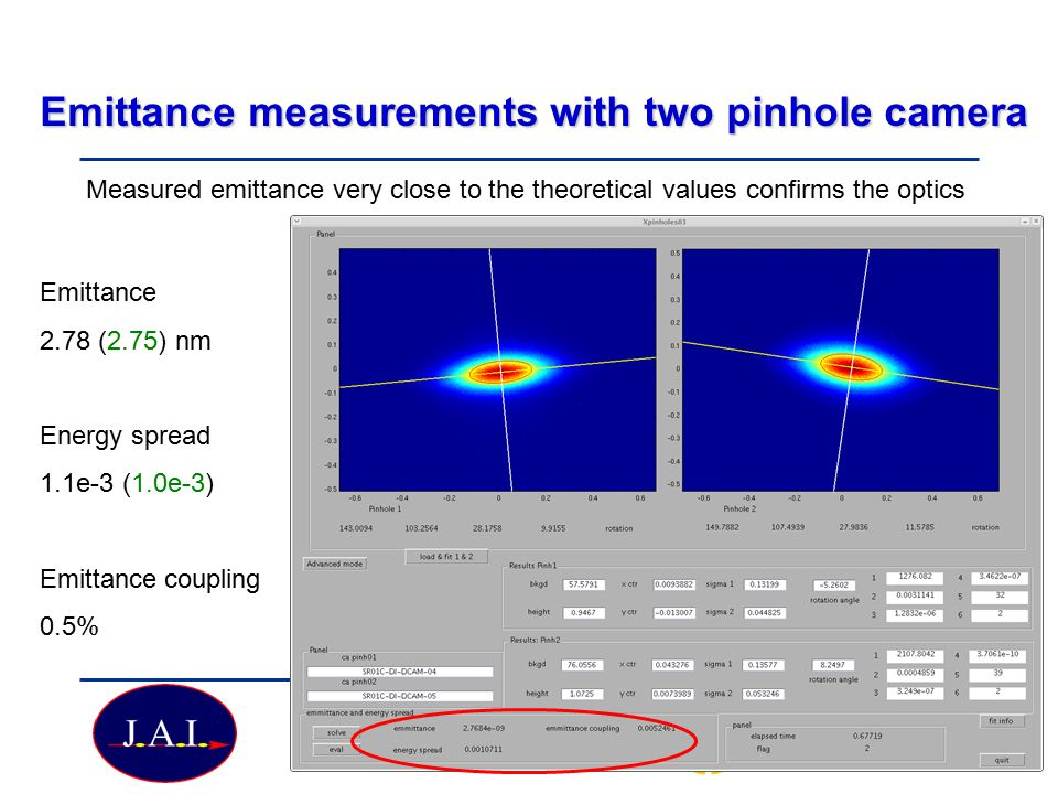 Particle Physics Seminar Tuesday 19 February 2008 Emittance measurements with two pinhole camera Emittance 2.78 (2.75) nm Energy spread 1.1e-3 (1.0e-3) Emittance coupling 0.5% Measured emittance very close to the theoretical values confirms the optics