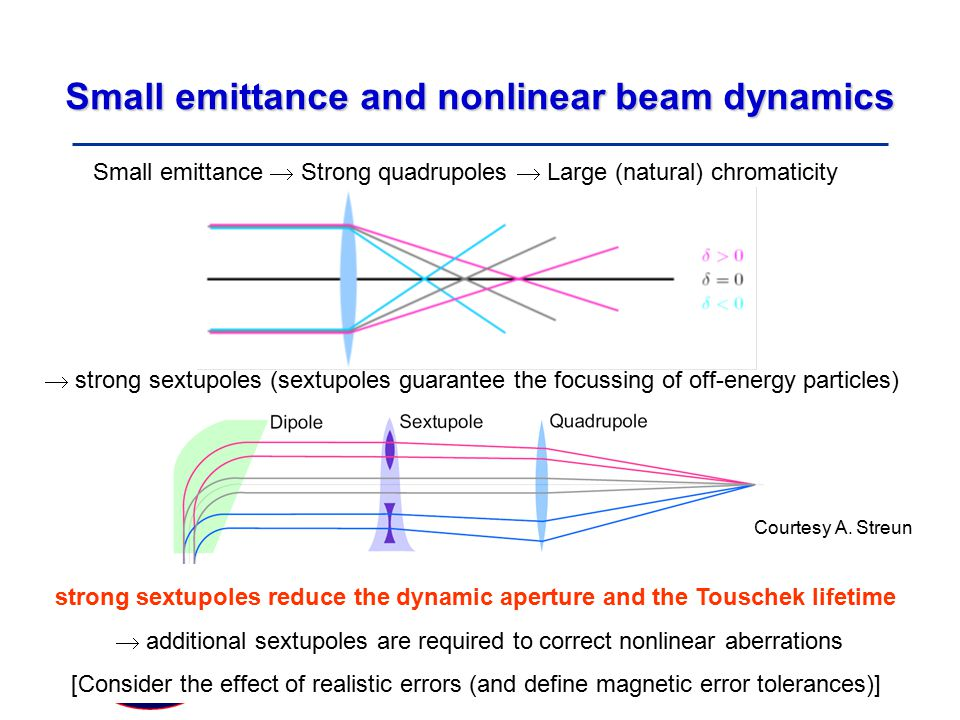 Particle Physics Seminar Tuesday 19 February 2008 Small emittance and nonlinear beam dynamics Small emittance  Strong quadrupoles  Large (natural) chromaticity  strong sextupoles (sextupoles guarantee the focussing of off-energy particles) strong sextupoles reduce the dynamic aperture and the Touschek lifetime  additional sextupoles are required to correct nonlinear aberrations [Consider the effect of realistic errors (and define magnetic error tolerances)] Courtesy A.