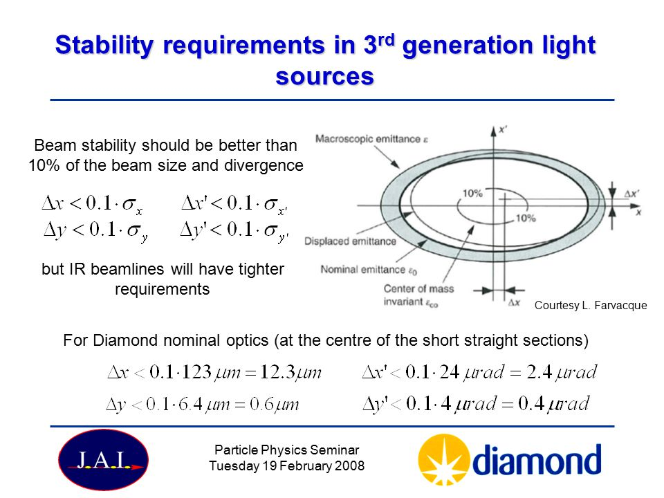 Particle Physics Seminar Tuesday 19 February 2008 Stability requirements in 3 rd generation light sources Beam stability should be better than 10% of the beam size and divergence For Diamond nominal optics (at the centre of the short straight sections) but IR beamlines will have tighter requirements Courtesy L.