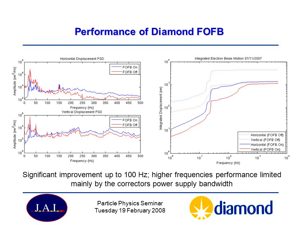 Particle Physics Seminar Tuesday 19 February 2008 Performance of Diamond FOFB Significant improvement up to 100 Hz; higher frequencies performance limited mainly by the correctors power supply bandwidth