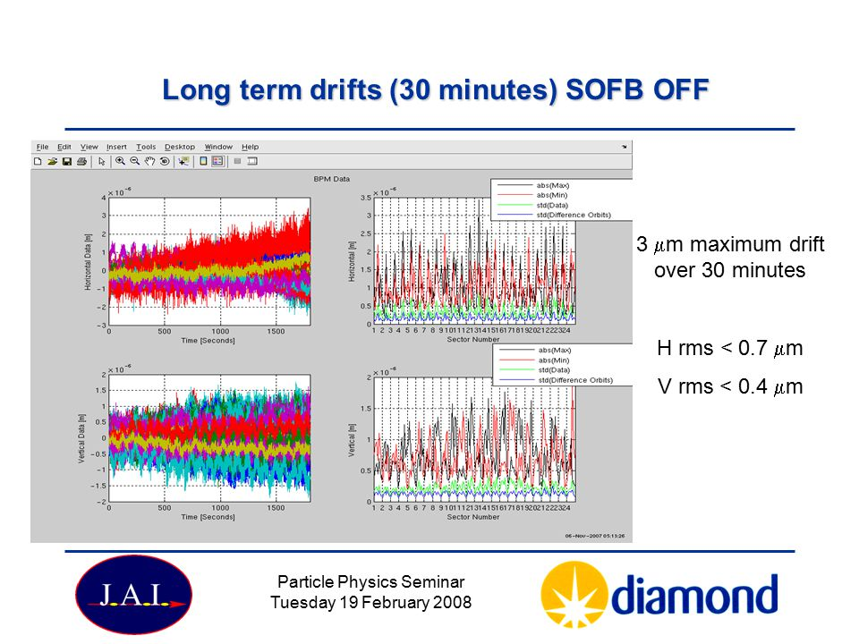 Particle Physics Seminar Tuesday 19 February 2008 Long term drifts (30 minutes) SOFB OFF 3  m maximum drift over 30 minutes H rms < 0.7  m V rms < 0.4  m
