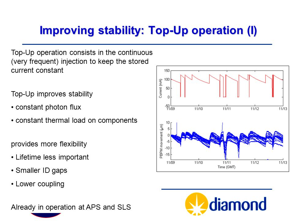 Particle Physics Seminar Tuesday 19 February 2008 Improving stability: Top-Up operation (I) Top-Up operation consists in the continuous (very frequent) injection to keep the stored current constant Top-Up improves stability constant photon flux constant thermal load on components provides more flexibility Lifetime less important Smaller ID gaps Lower coupling Already in operation at APS and SLS