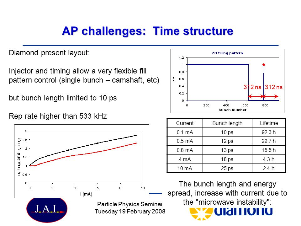 Particle Physics Seminar Tuesday 19 February 2008 AP challenges: Time structure Diamond present layout: Injector and timing allow a very flexible fill pattern control (single bunch – camshaft, etc) but bunch length limited to 10 ps Rep rate higher than 533 kHz 312 ns The bunch length and energy spread, increase with current due to the microwave instability : CurrentBunch lengthLifetime 0.1 mA10 ps92.3 h 0.5 mA12 ps22.7 h 0.8 mA13 ps15.5 h 4 mA18 ps4.3 h 10 mA25 ps2.4 h