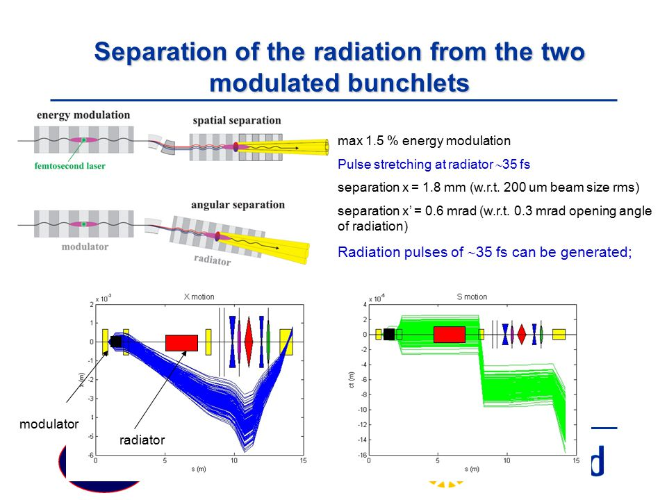 Particle Physics Seminar Tuesday 19 February 2008 Separation of the radiation from the two modulated bunchlets max 1.5 % energy modulation Pulse stretching at radiator  35 fs separation x = 1.8 mm (w.r.t.