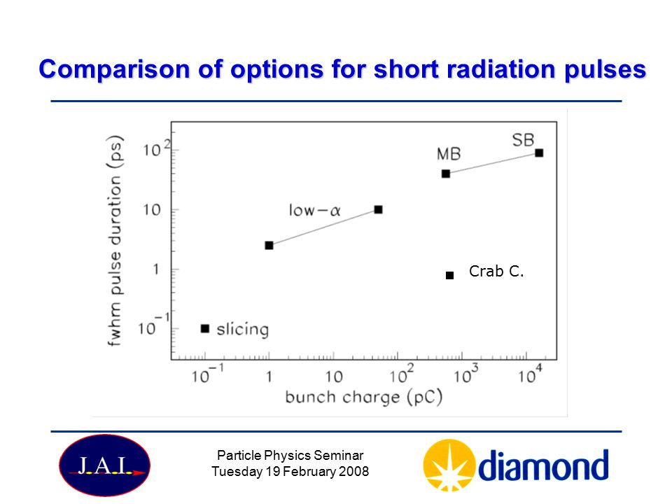 Particle Physics Seminar Tuesday 19 February 2008 Comparison of options for short radiation pulses Crab C.