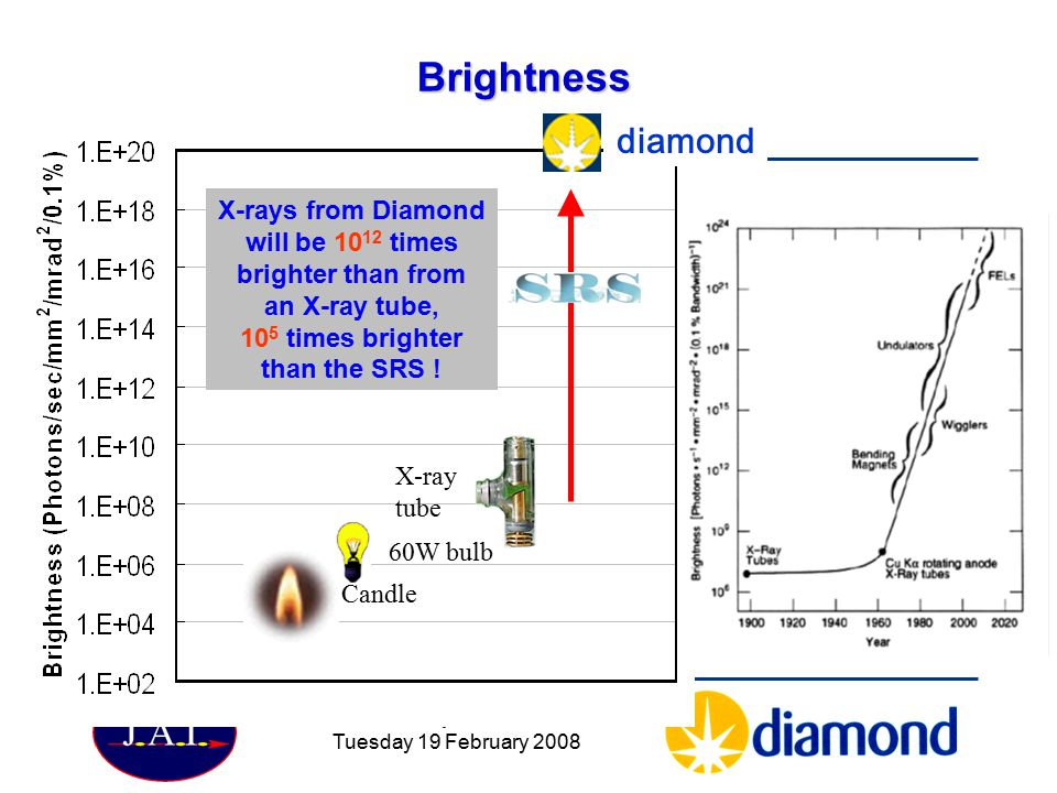 Particle Physics Seminar Tuesday 19 February 2008 Brightness Candle X-ray tube 60W bulb X-rays from Diamond will be 10 12 times brighter than from an X-ray tube, 10 5 times brighter than the SRS .