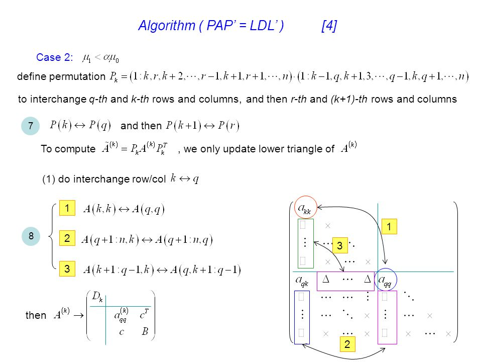 Algorithm ( PAP' = LDL' ) [4] Case 2: define permutation to interchange q-th and k-th rows and columns,and then r-th and (k+1)-th rows and columns 7 a