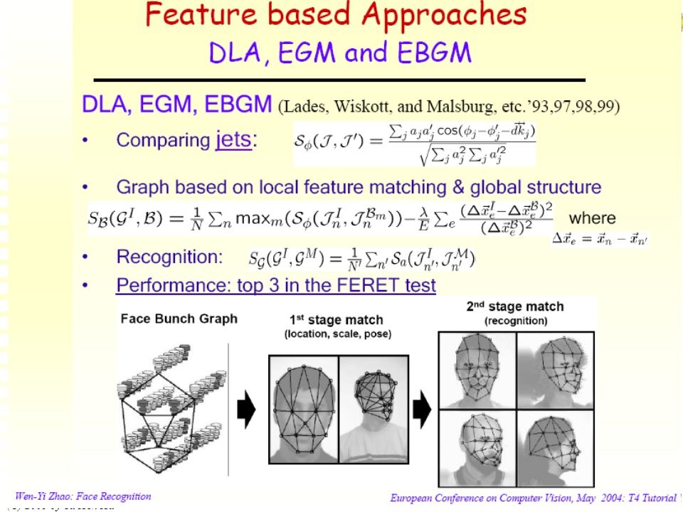 ECE738 Advanced Image Processing (C) 2005 by Yu Hen Hu 2