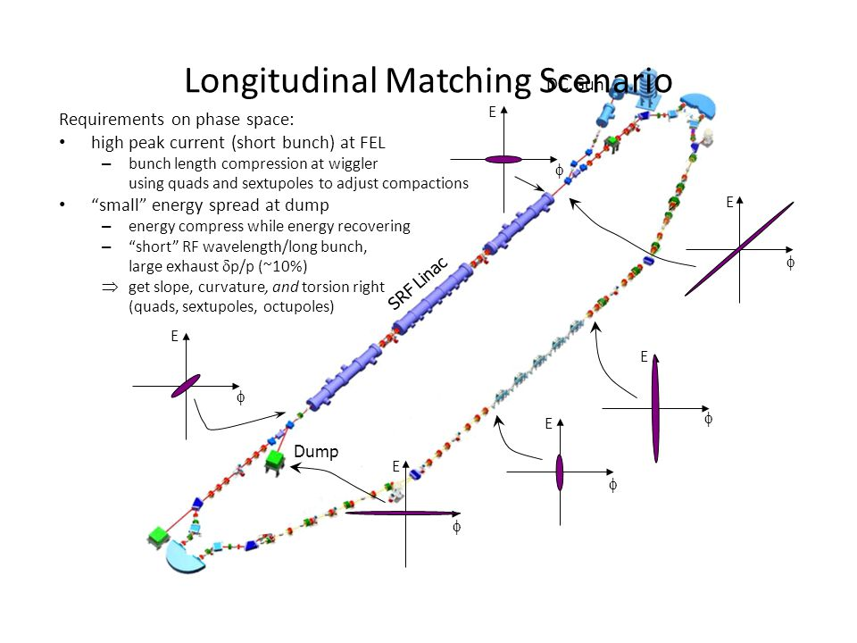 Longitudinal Matching: The Math Injected beam – with chirp and curvature { Linac acts on injected beam { Recirculator acts on accelerated beam { E z zz E=Cz+Kz 2 EE eoeo t  E