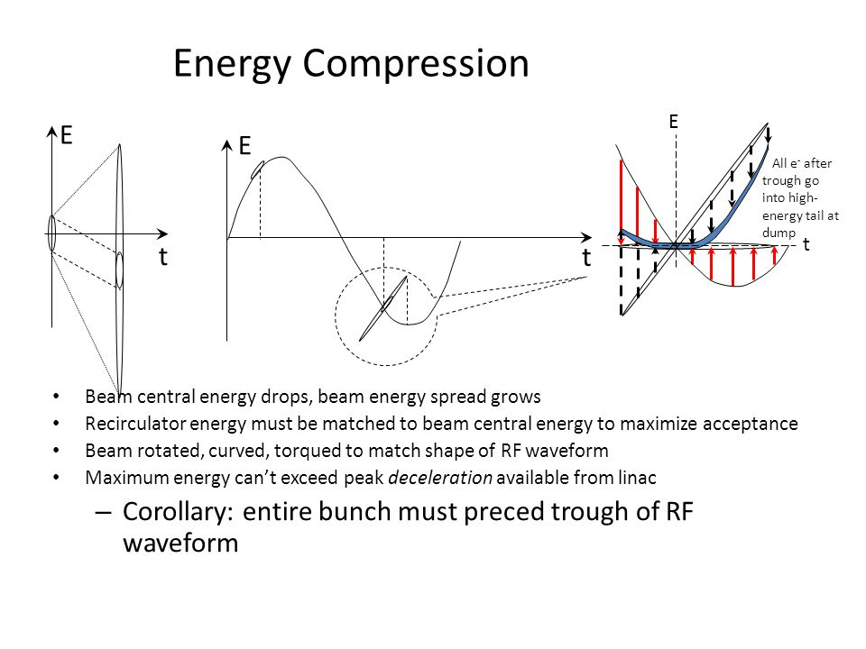 Energy Compression Beam central energy drops, beam energy spread grows Recirculator energy must be matched to beam central energy to maximize acceptance Beam rotated, curved, torqued to match shape of RF waveform Maximum energy can't exceed peak deceleration available from linac – Corollary: entire bunch must preced trough of RF waveform E t E t All e - after trough go into high- energy tail at dump E t